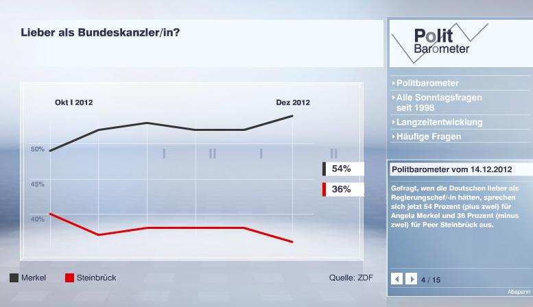 Vergleich Beliebtheit Merkel (54%) und Steinbrück (36%)